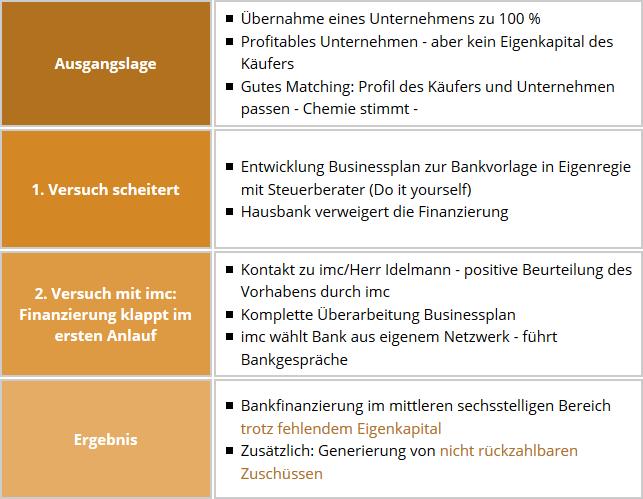 ⇒ Unternehmerberater aus Düsseldorf, Köln und Bochum
